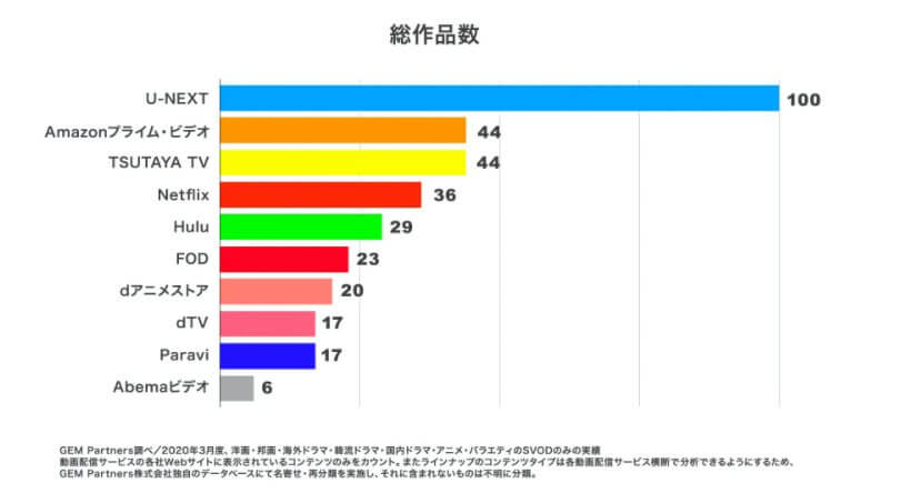 U-next配信動画数